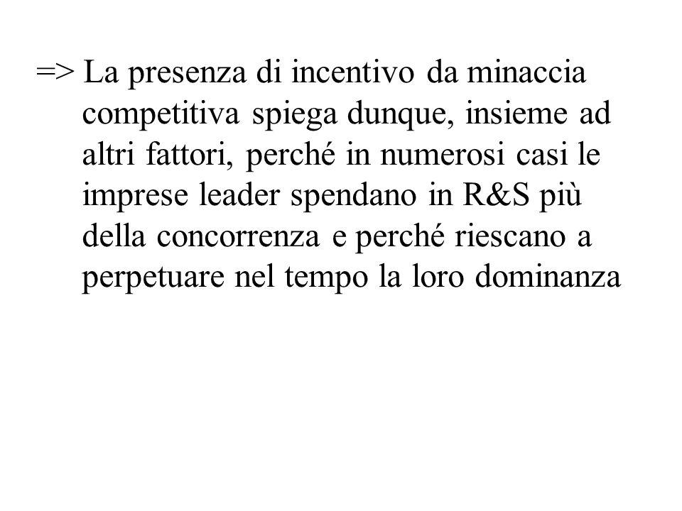 => La presenza di incentivo da minaccia competitiva spiega dunque, insieme ad altri fattori, perché in numerosi casi le imprese leader spendano in R&S più della concorrenza e perché riescano a perpetuare nel tempo la loro dominanza