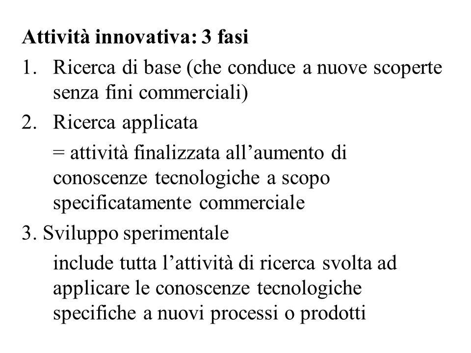 Attività innovativa: 3 fasi