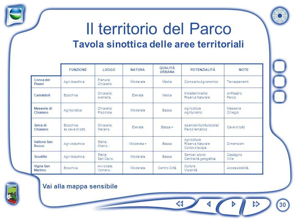 Il territorio del Parco Tavola sinottica delle aree territoriali