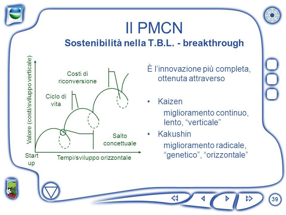 Il PMCN Sostenibilità nella T.B.L. - breakthrough
