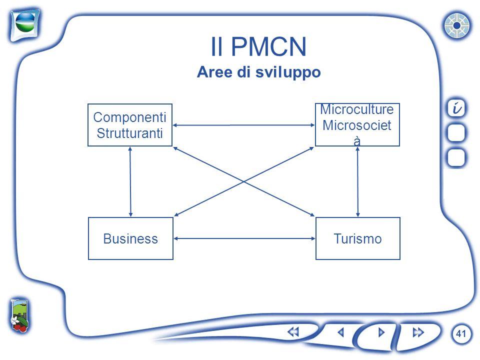 Il PMCN Aree di sviluppo