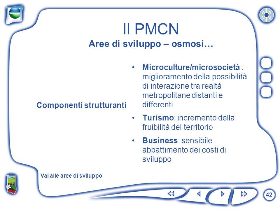 Il PMCN Aree di sviluppo – osmosi…