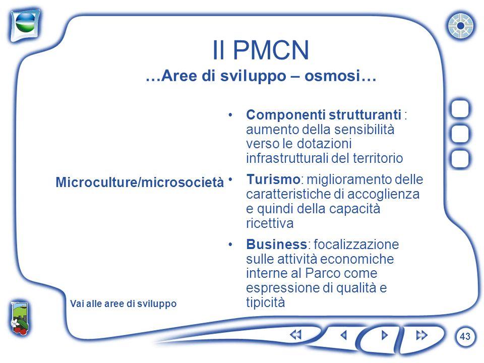 Il PMCN …Aree di sviluppo – osmosi…