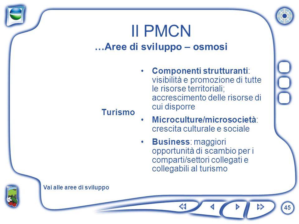 Il PMCN …Aree di sviluppo – osmosi