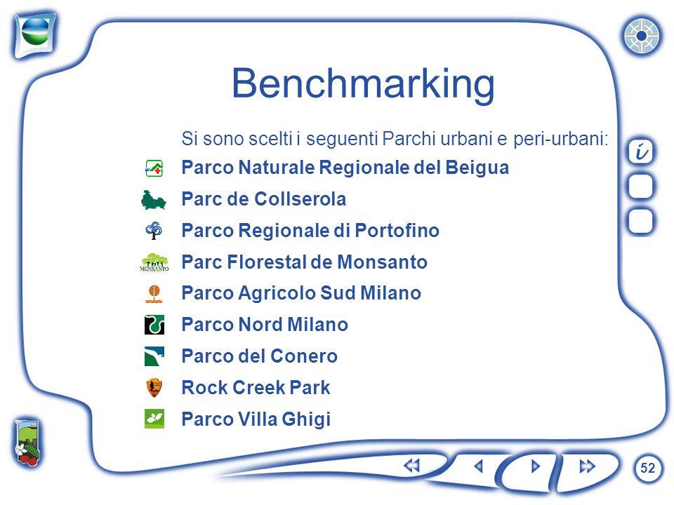 Benchmarking i Si sono scelti i seguenti Parchi urbani e peri-urbani: