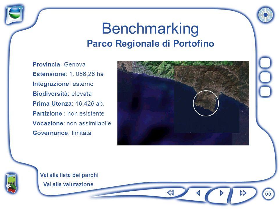 Benchmarking Parco Regionale di Portofino