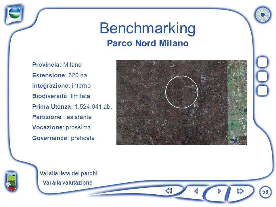 Benchmarking Parco Nord Milano