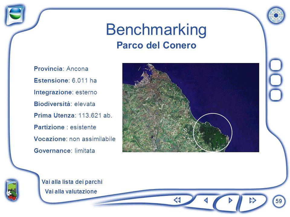 Benchmarking Parco del Conero