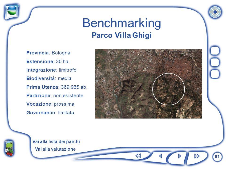 Benchmarking Parco Villa Ghigi