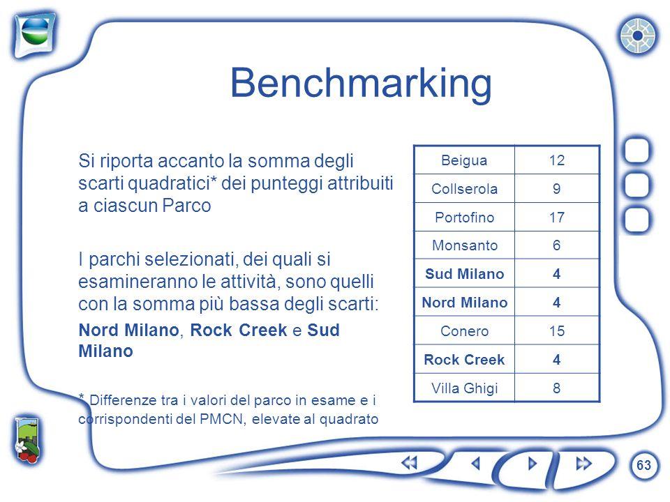 Benchmarking Si riporta accanto la somma degli scarti quadratici* dei punteggi attribuiti a ciascun Parco.