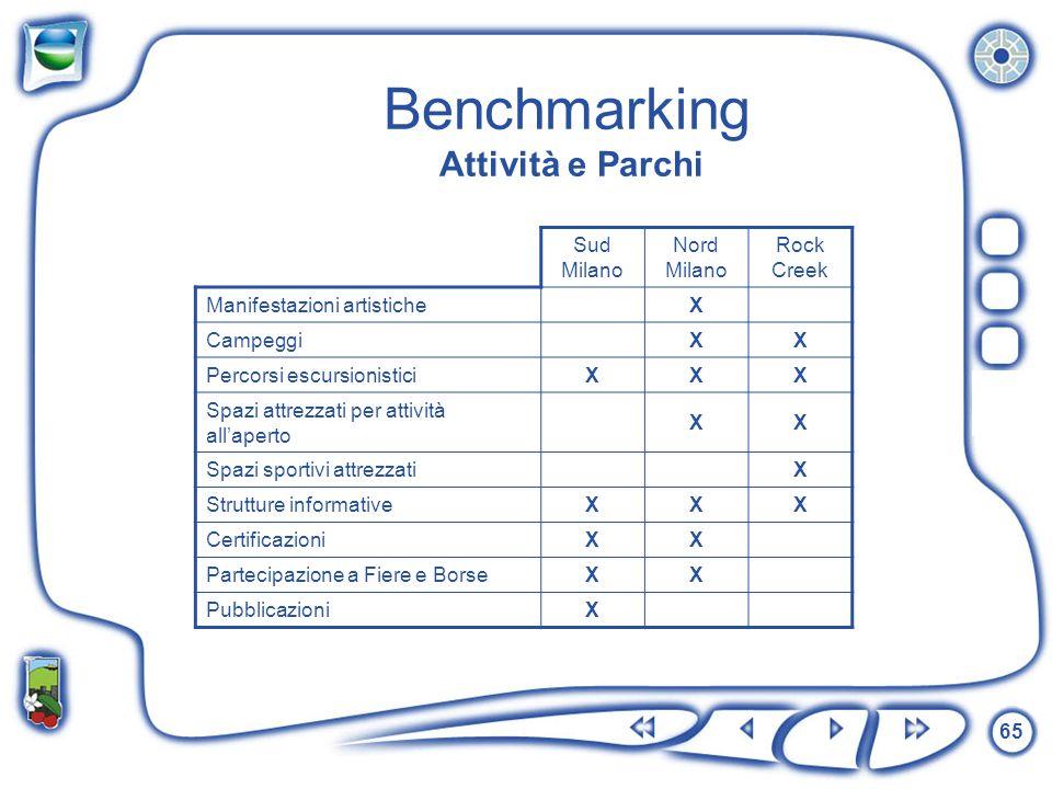 Benchmarking Attività e Parchi