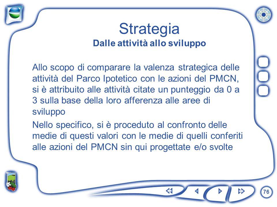 Strategia Dalle attività allo sviluppo