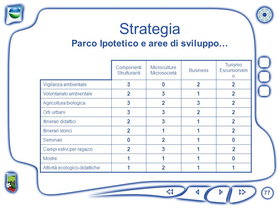 Strategia Parco Ipotetico e aree di sviluppo…