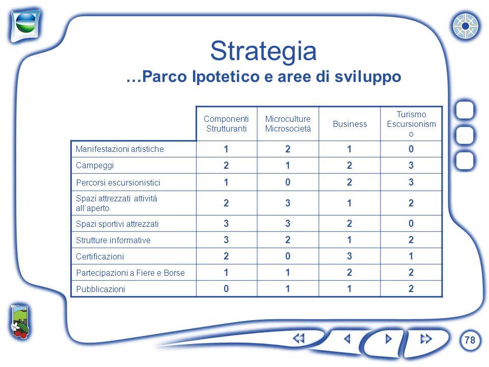 Strategia …Parco Ipotetico e aree di sviluppo