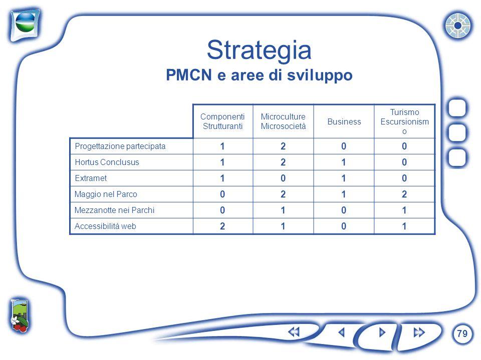 Strategia PMCN e aree di sviluppo
