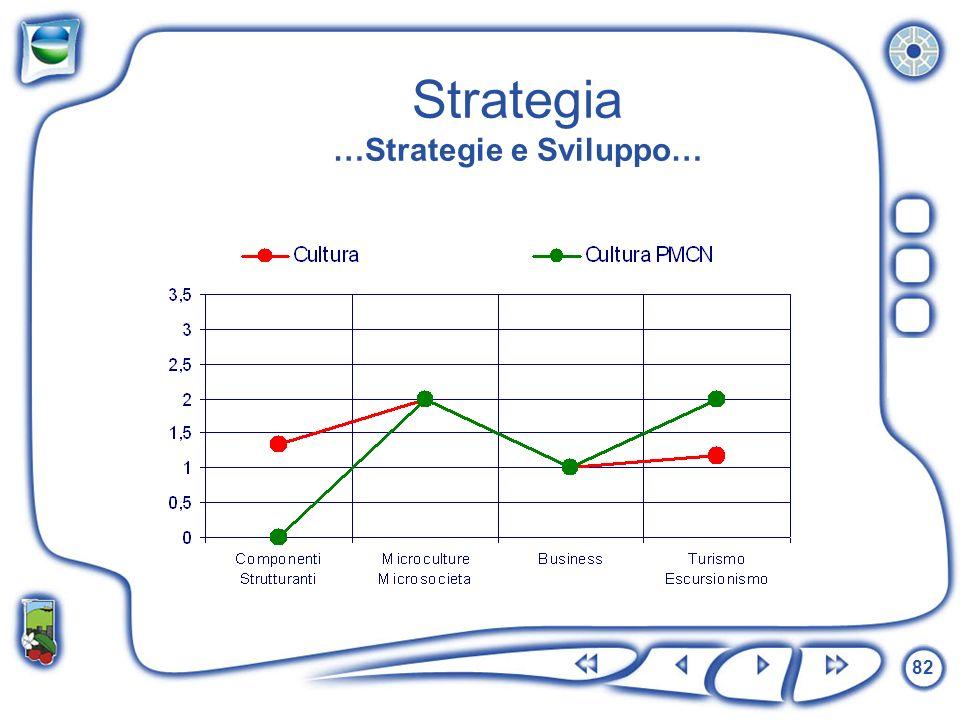 Strategia …Strategie e Sviluppo…
