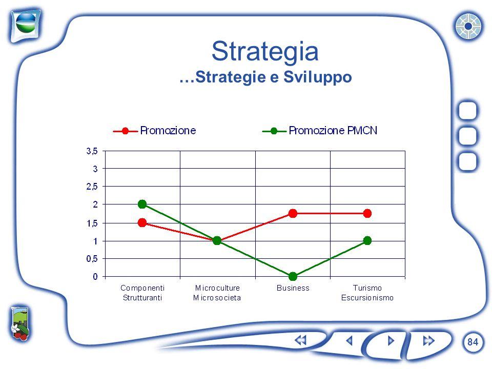 Strategia …Strategie e Sviluppo