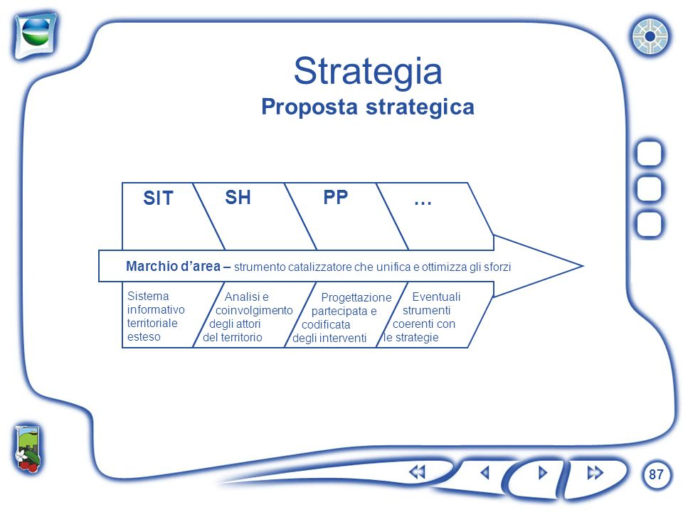 Strategia Proposta strategica