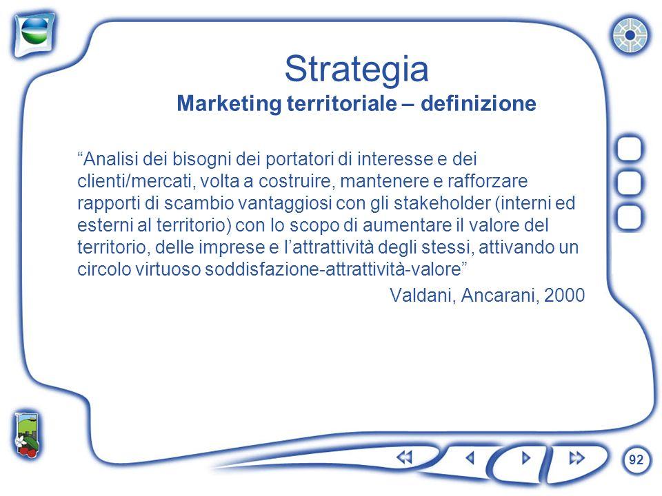 Strategia Marketing territoriale – definizione