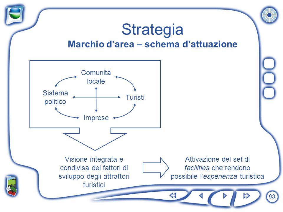 Strategia Marchio d'area – schema d'attuazione