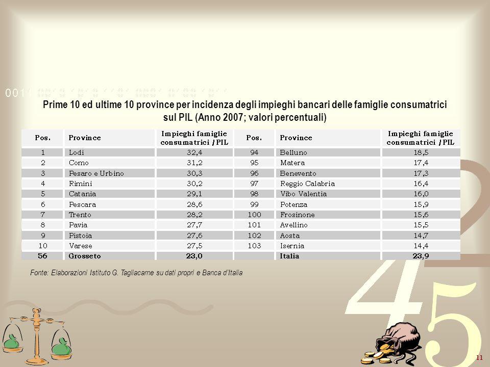 Prime 10 ed ultime 10 province per incidenza degli impieghi bancari delle famiglie consumatrici sul PIL (Anno 2007; valori percentuali)