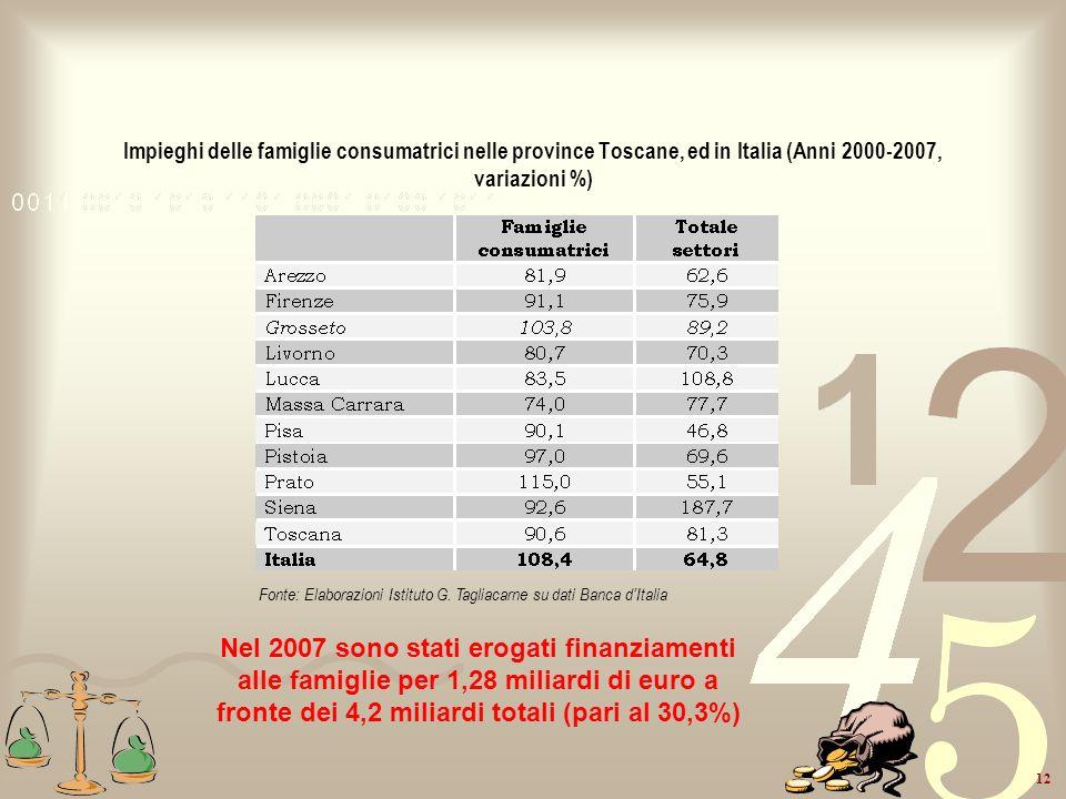 Impieghi delle famiglie consumatrici nelle province Toscane, ed in Italia (Anni 2000-2007, variazioni %)