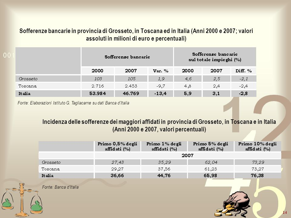 Sofferenze bancarie in provincia di Grosseto, in Toscana ed in Italia (Anni 2000 e 2007; valori assoluti in milioni di euro e percentuali)