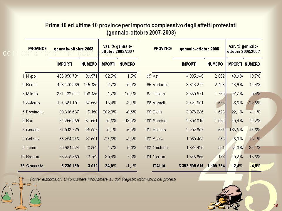 Prime 10 ed ultime 10 province per importo complessivo degli effetti protestati (gennaio-ottobre 2007-2008)