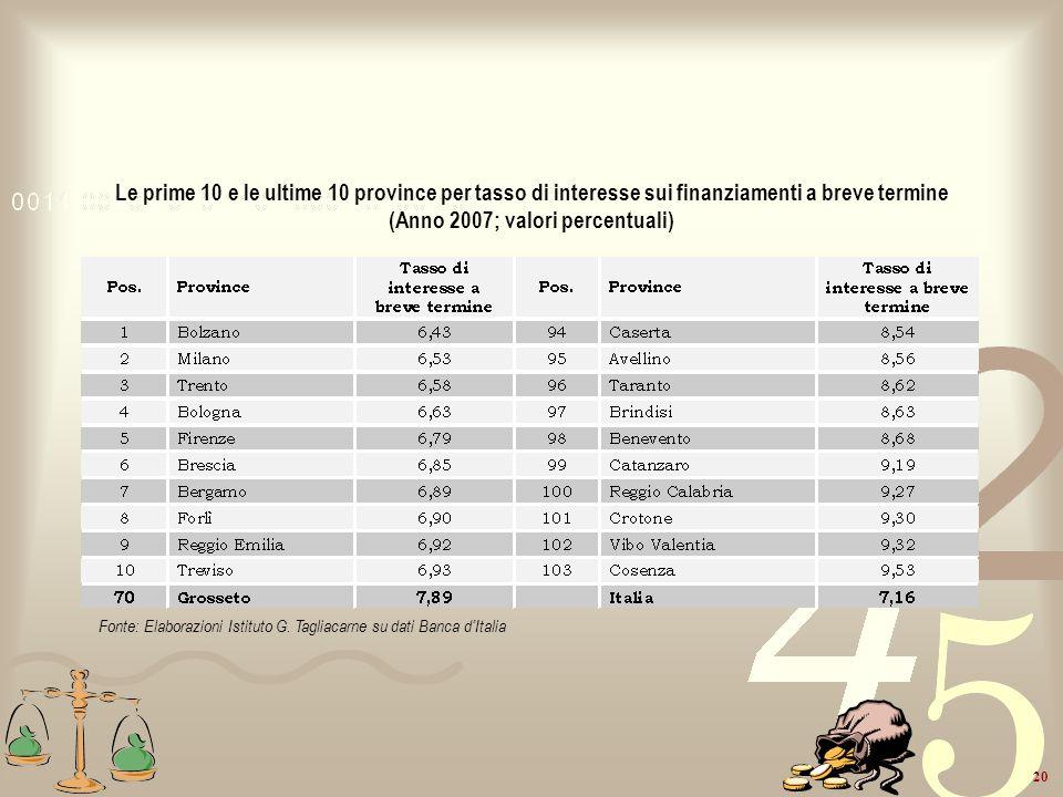 Le prime 10 e le ultime 10 province per tasso di interesse sui finanziamenti a breve termine (Anno 2007; valori percentuali)