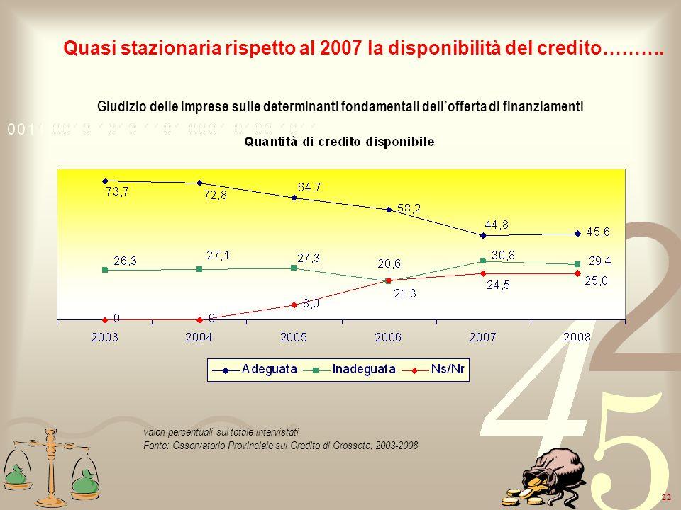 Quasi stazionaria rispetto al 2007 la disponibilità del credito……….