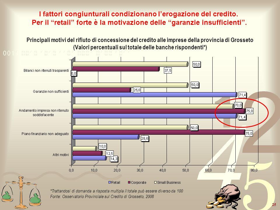 I fattori congiunturali condizionano l'erogazione del credito