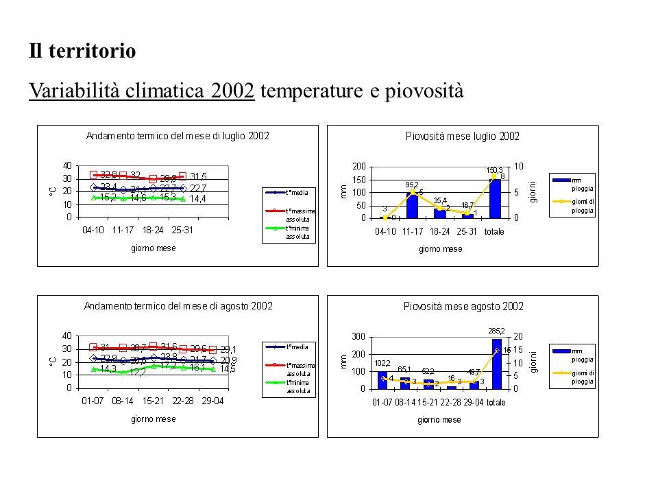 Il territorio Variabilità climatica 2002 temperature e piovosità