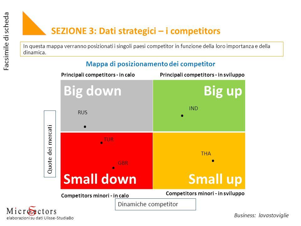 Mappa di posizionamento dei competitor