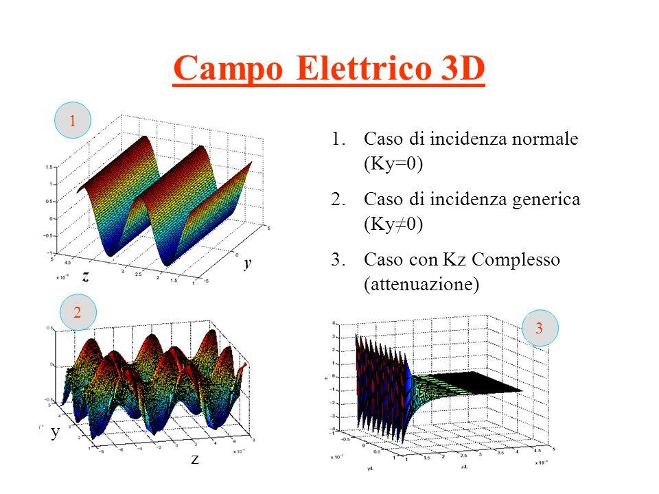 Campo Elettrico 3D Caso di incidenza normale (Ky=0)