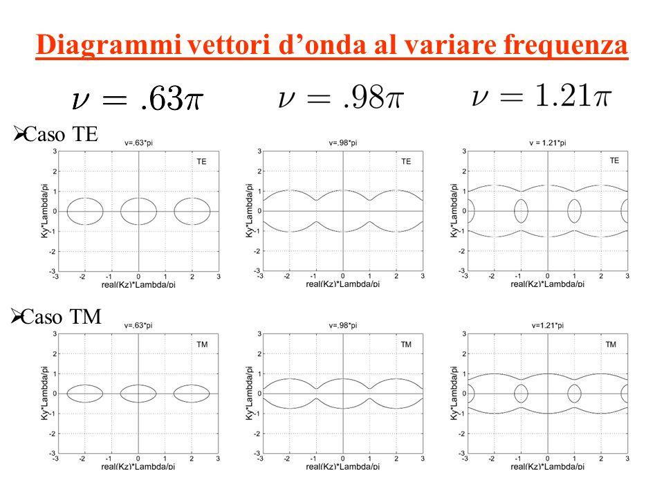 Diagrammi vettori d'onda al variare frequenza