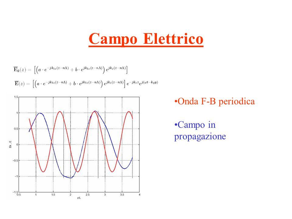 Campo Elettrico Onda F-B periodica Campo in propagazione