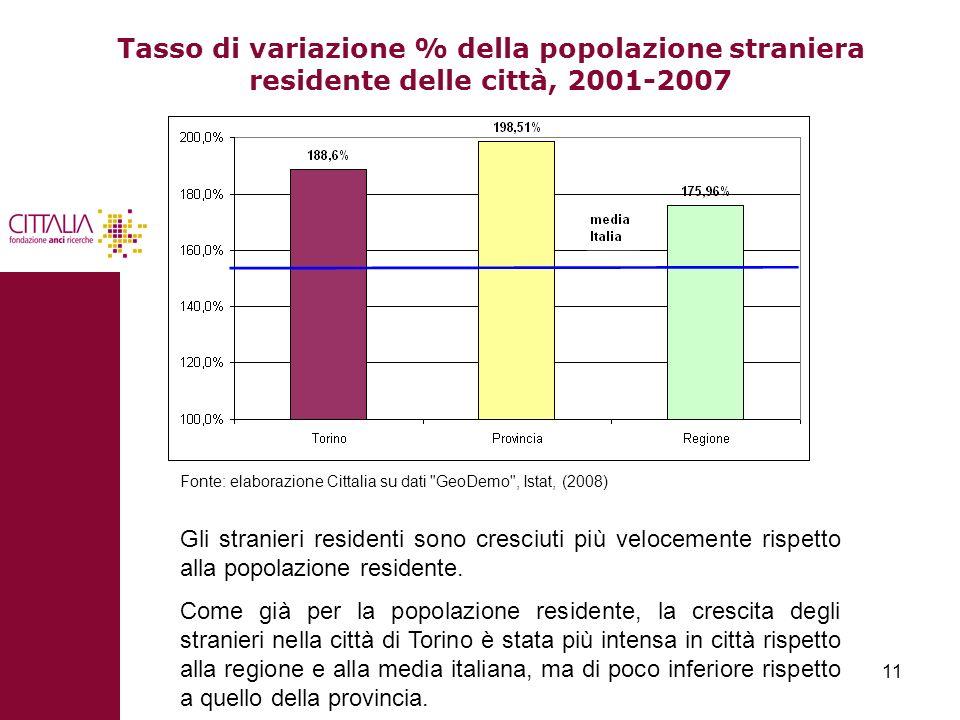 Tasso di variazione % della popolazione straniera residente delle città, 2001-2007