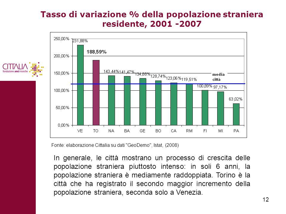Tasso di variazione % della popolazione straniera residente, 2001 -2007