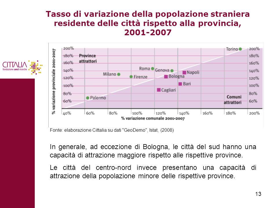 Tasso di variazione della popolazione straniera residente delle città rispetto alla provincia, 2001-2007