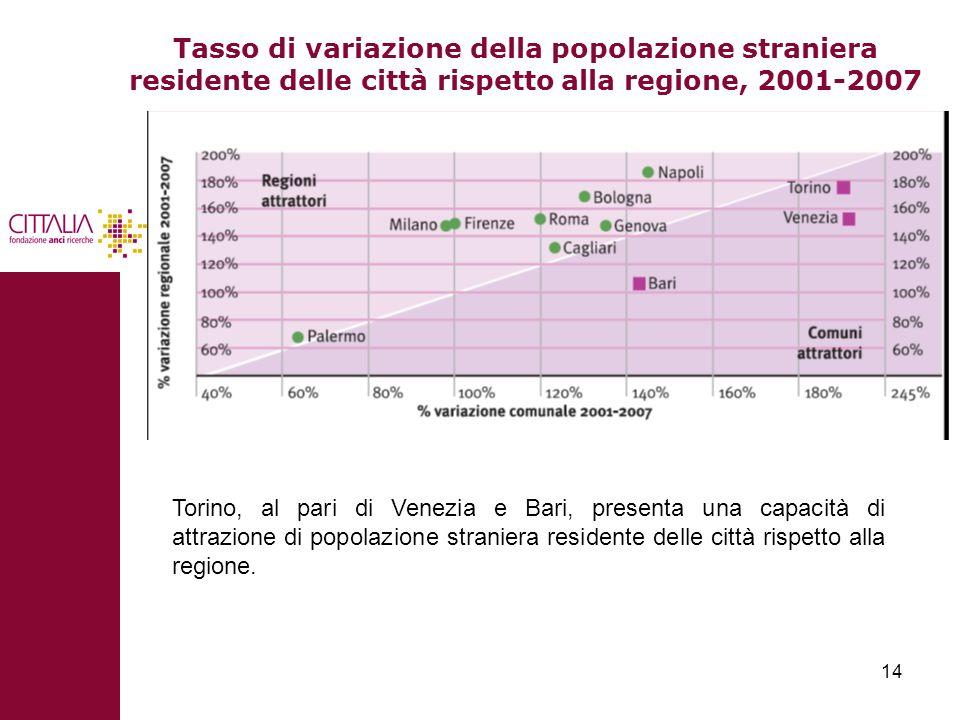 Tasso di variazione della popolazione straniera residente delle città rispetto alla regione, 2001-2007