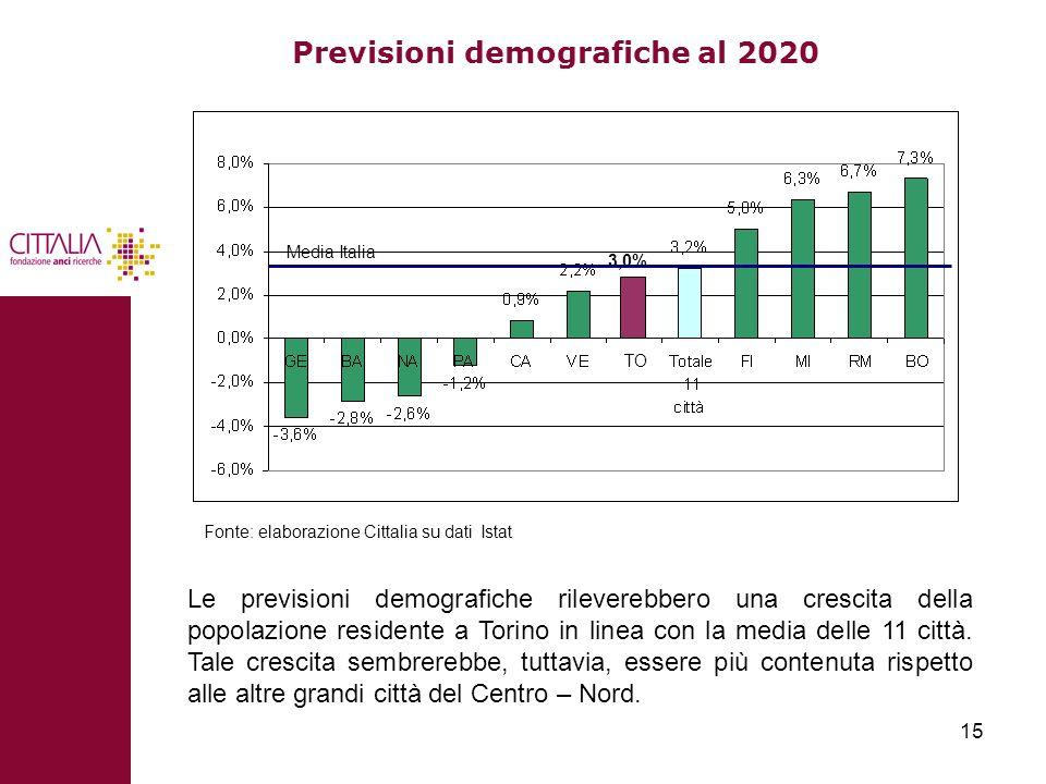Previsioni demografiche al 2020