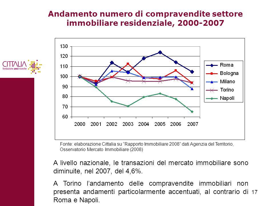 Andamento numero di compravendite settore immobiliare residenziale, 2000-2007