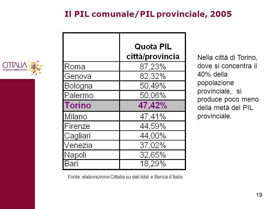Il PIL comunale/PIL provinciale, 2005