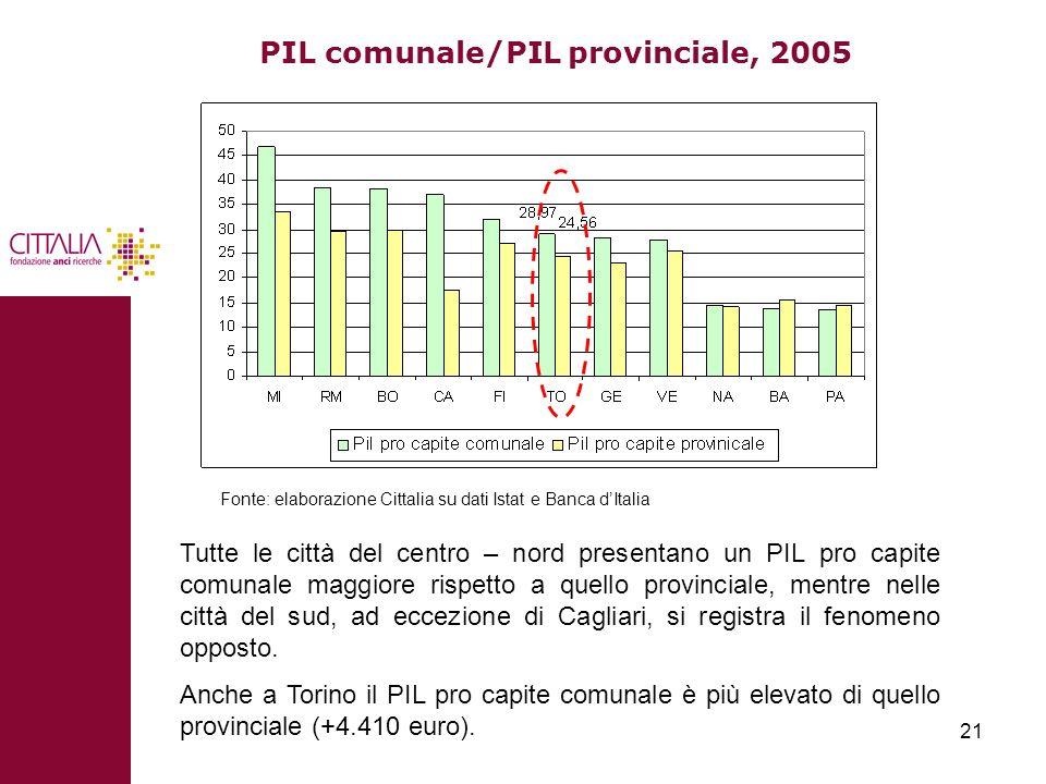 PIL comunale/PIL provinciale, 2005