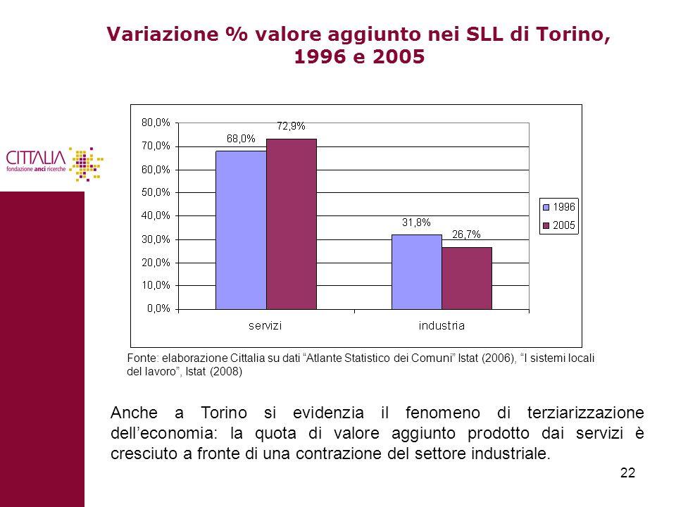 Variazione % valore aggiunto nei SLL di Torino, 1996 e 2005