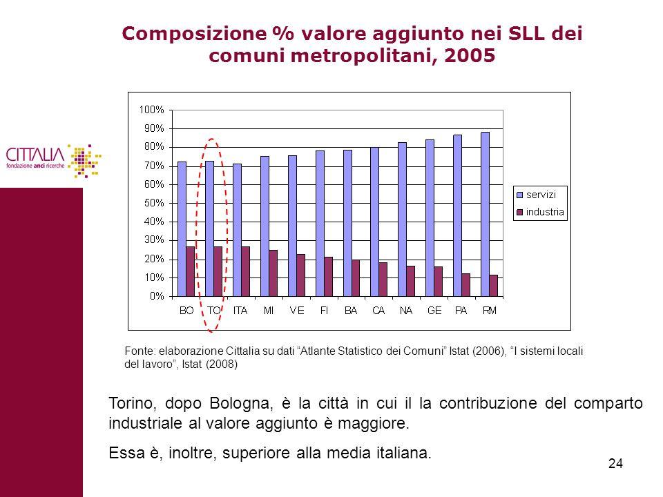 Composizione % valore aggiunto nei SLL dei comuni metropolitani, 2005