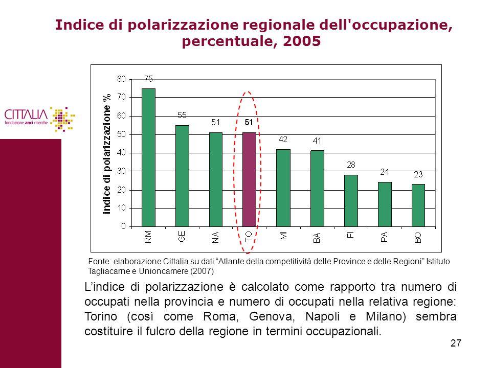 Indice di polarizzazione regionale dell occupazione, percentuale, 2005