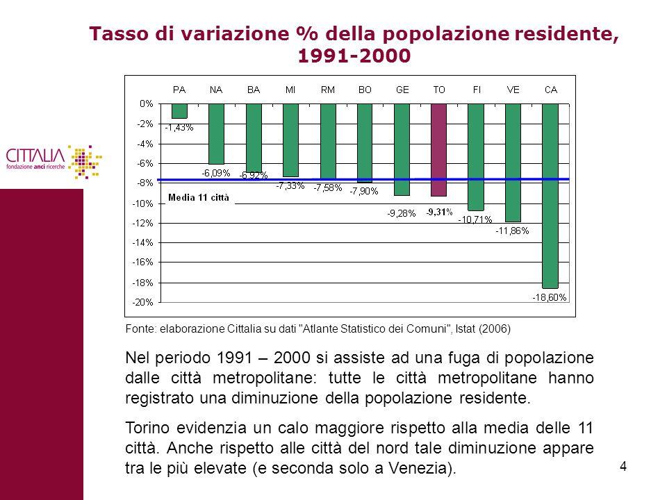 Tasso di variazione % della popolazione residente, 1991-2000