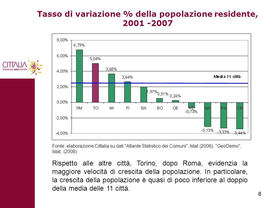 Tasso di variazione % della popolazione residente, 2001 -2007