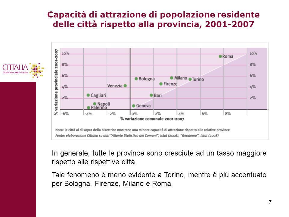 Capacità di attrazione di popolazione residente delle città rispetto alla provincia, 2001-2007